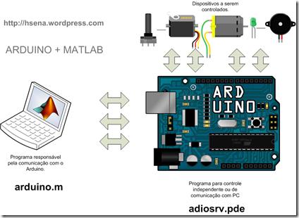 ArduinoMatlab