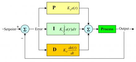 Controlador PID (Proporcional, integral e derivativo)